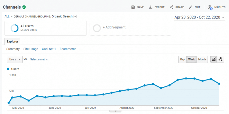 Chart showing organic traffic increases from SEO